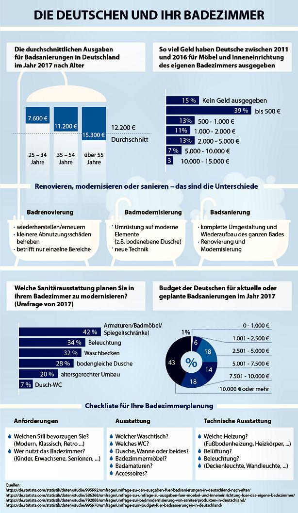 Infografik für Neues Bad: Badrenovierung - Badsanierung - Badmodernisierung