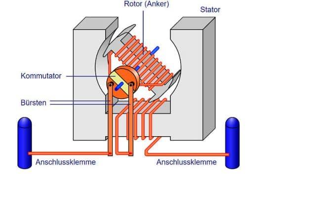 Reihenschlussmotor mit Stator, Rotor, Polwender (Kommutator)
